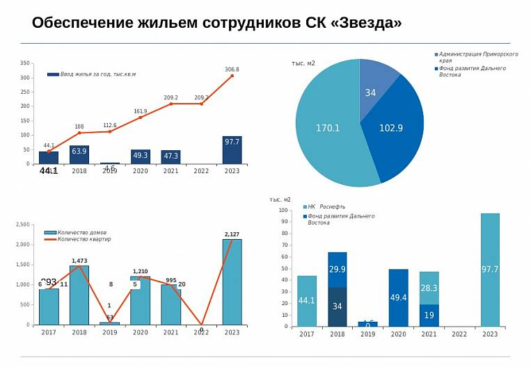 "A financial model of housing construction for employees of IC ""Zvezda"""