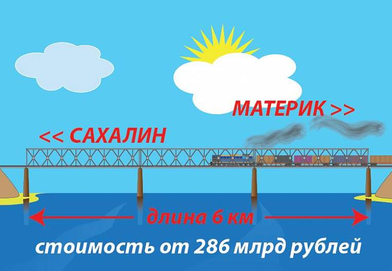 Is the bridge to Sakhalin going to Japan?