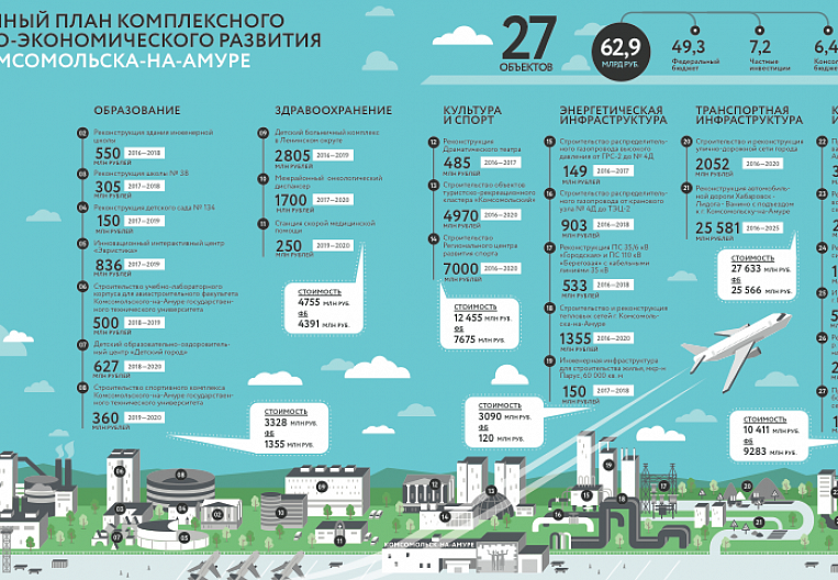 60 steps of integrated development